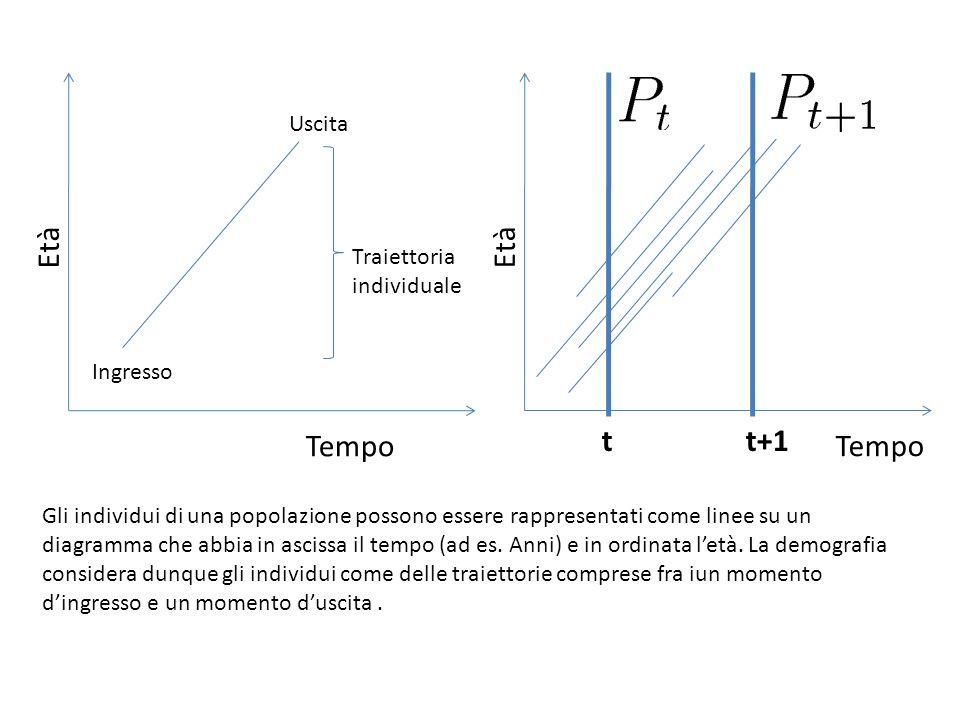 Età Ingresso Uscita Traiettoria individuale Gli individui di una popolazione possono essere rappresentati come linee su un diagramma che abbia in ascissa il tempo (ad es.