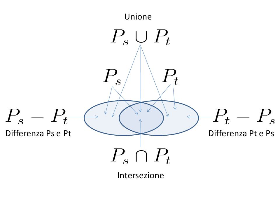 Unione Intersezione Differenza Pt e PsDifferenza Ps e Pt