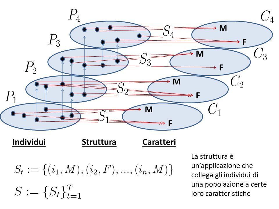 M F M F M F M F IndividuiCaratteri Struttura La struttura è unapplicazione che collega gli individui di una popolazione a certe loro caratteristiche