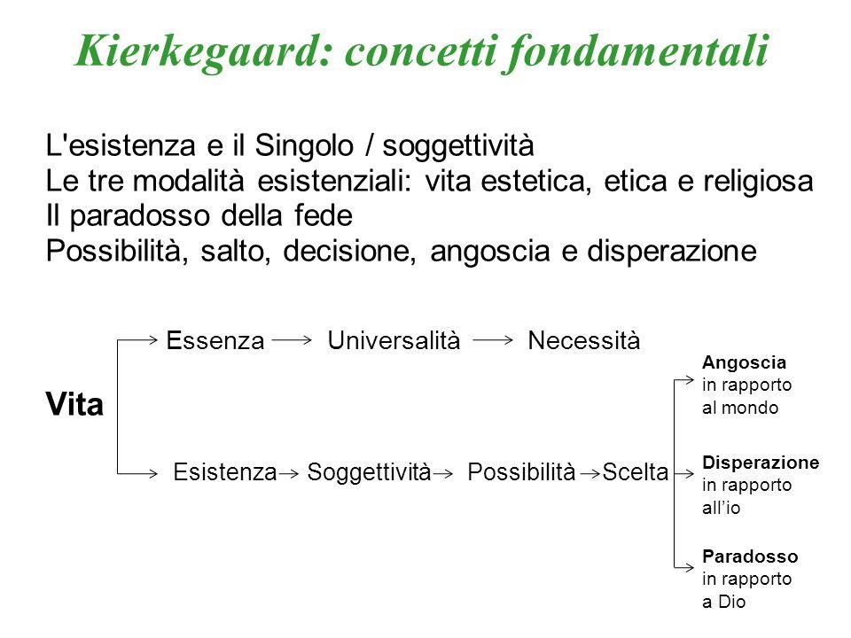 L'esistenza e il Singolo / soggettività Le tre modalità esistenziali: vita estetica, etica e religiosa Il paradosso della fede Possibilità, salto, dec