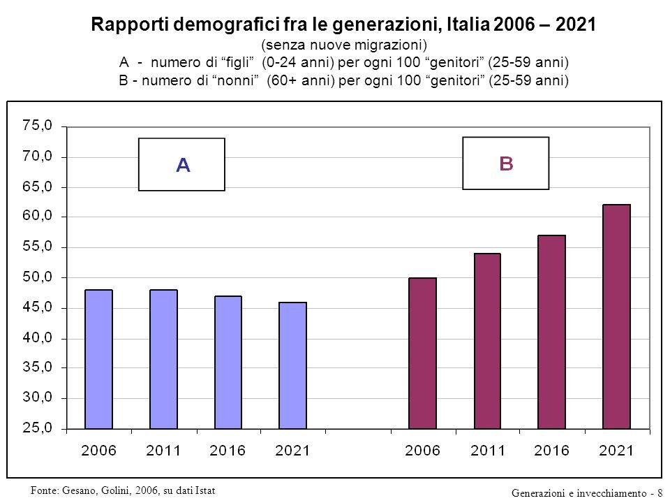 Rapporti demografici fra le generazioni, Italia 2006 – 2021 (senza nuove migrazioni) A - numero di figli (0-24 anni) per ogni 100 genitori (25-59 anni) B - numero di nonni (60+ anni) per ogni 100 genitori (25-59 anni) Fonte: Gesano, Golini, 2006, su dati Istat Generazioni e invecchiamento - 8