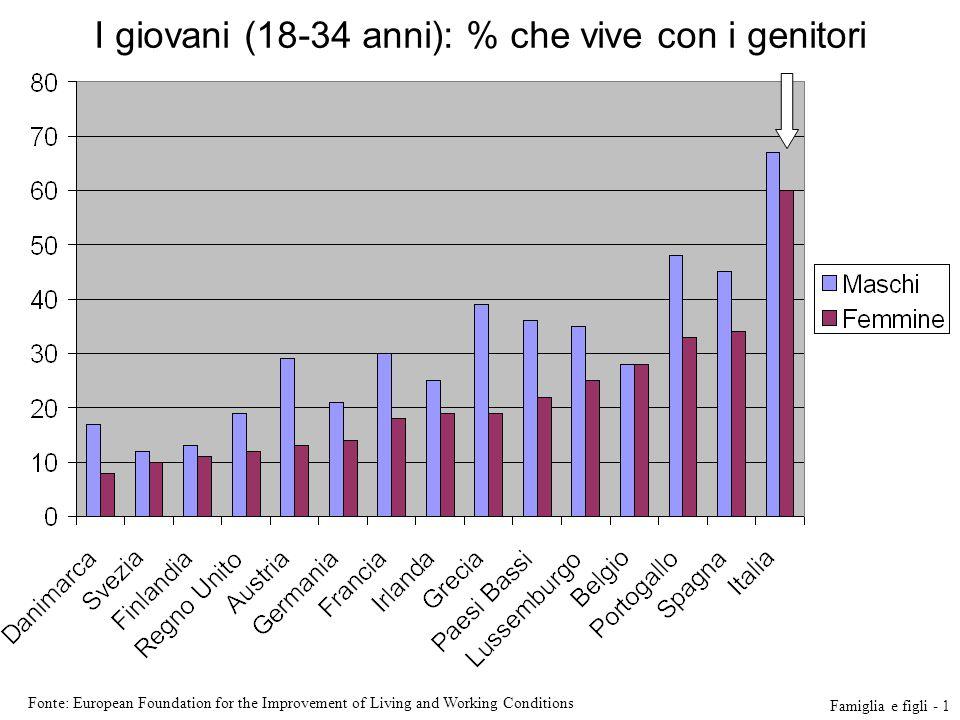 I giovani (18-34 anni): % che vive con i genitori Fonte: European Foundation for the Improvement of Living and Working Conditions Famiglia e figli - 1