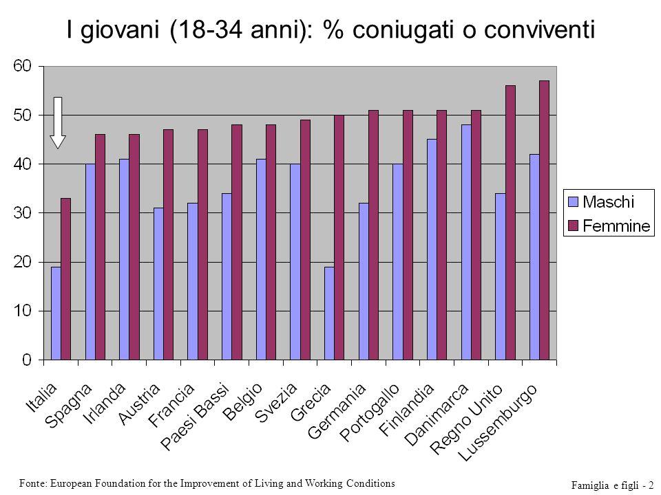 I giovani (18-34 anni): % coniugati o conviventi Fonte: European Foundation for the Improvement of Living and Working Conditions Famiglia e figli - 2