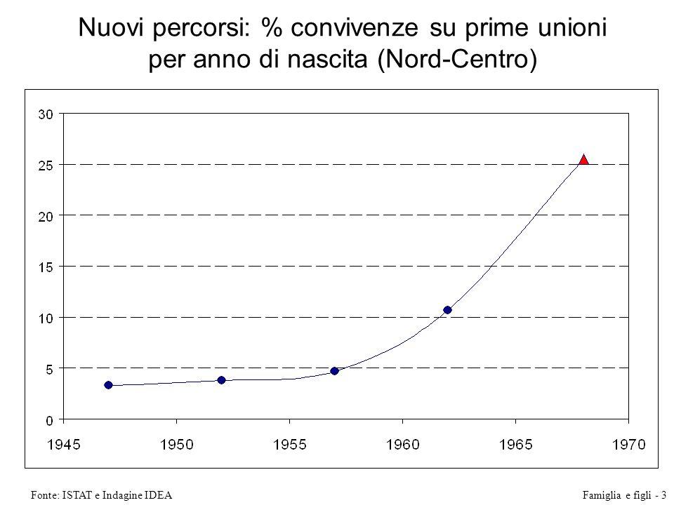 Nuovi percorsi: % convivenze su prime unioni per anno di nascita (Nord-Centro) Fonte: ISTAT e Indagine IDEAFamiglia e figli - 3