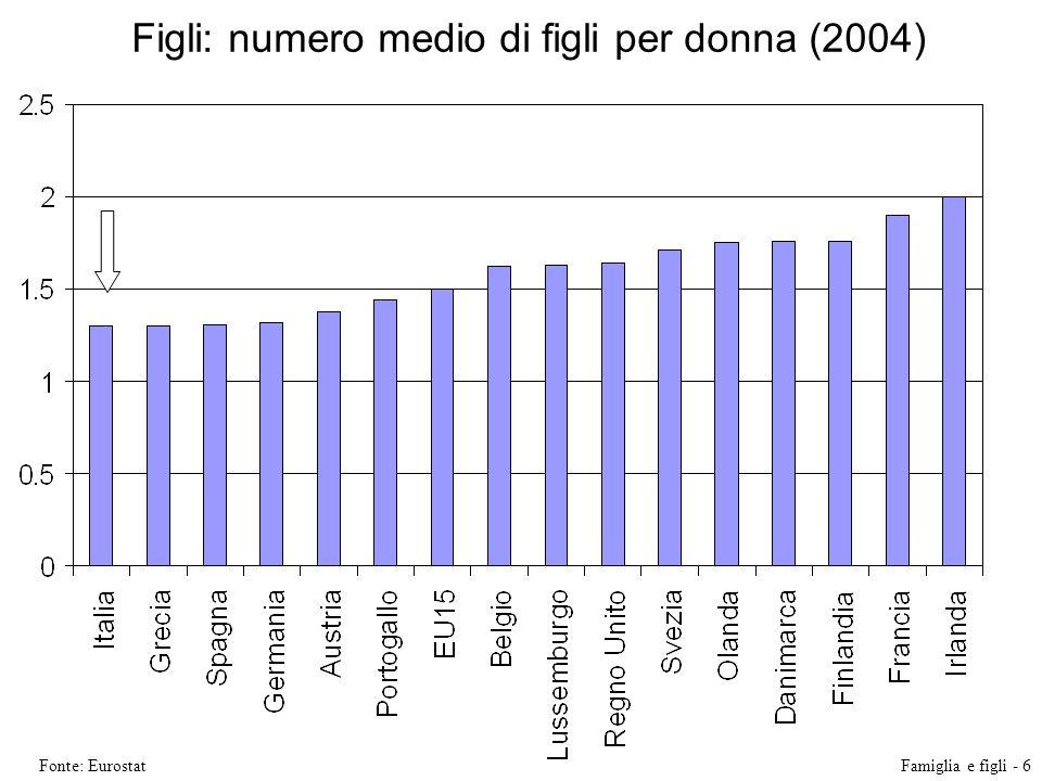 Figli: numero medio di figli per donna (2004) Fonte: EurostatFamiglia e figli - 6