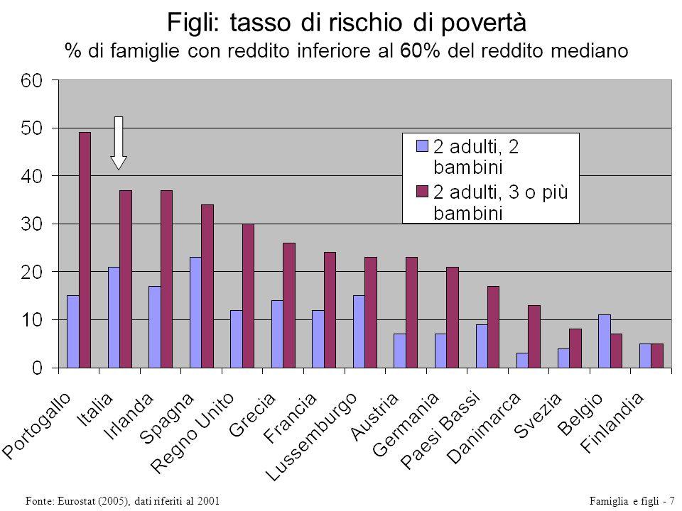Figli: tasso di rischio di povertà % di famiglie con reddito inferiore al 60% del reddito mediano Fonte: Eurostat (2005), dati riferiti al 2001Famigli