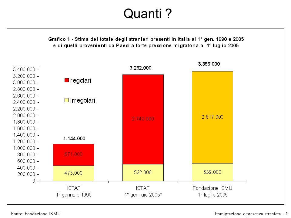 Quanti ? Fonte: Fondazione ISMUImmigrazione e presenza straniera - 1
