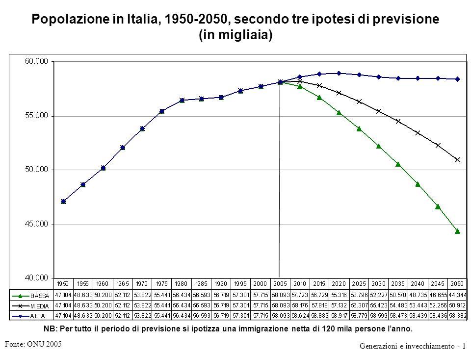 Popolazione in Italia, 1950-2050, secondo tre ipotesi di previsione (in migliaia) Fonte: ONU 2005 Generazioni e invecchiamento - 1 NB: Per tutto il periodo di previsione si ipotizza una immigrazione netta di 120 mila persone lanno.