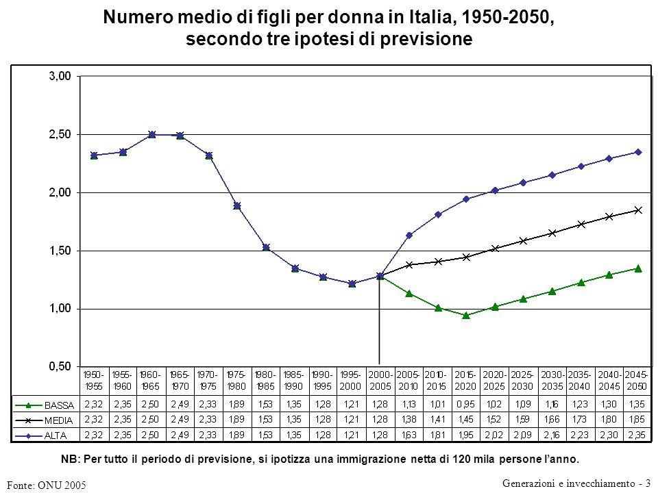 Numero medio di figli per donna in Italia, 1950-2050, secondo tre ipotesi di previsione Fonte: ONU 2005 NB: Per tutto il periodo di previsione, si ipotizza una immigrazione netta di 120 mila persone lanno.