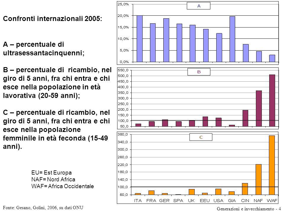 Confronti internazionali 2005: A – percentuale di ultrasessantacinquenni; B – percentuale di ricambio, nel giro di 5 anni, fra chi entra e chi esce ne