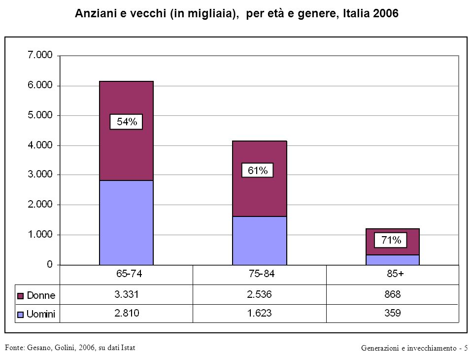 Anziani e vecchi (in migliaia), per età e genere, Italia 2006 Fonte: Gesano, Golini, 2006, su dati Istat Generazioni e invecchiamento - 5