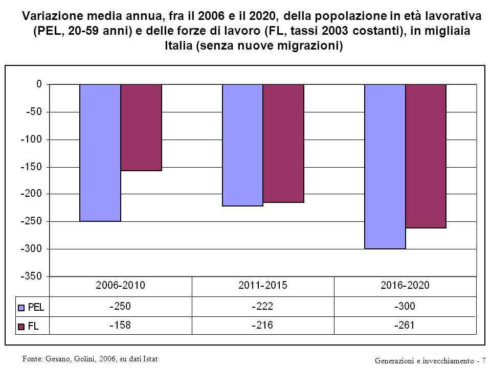 Variazione media annua, fra il 2006 e il 2020, della popolazione in età lavorativa (PEL, 20-59 anni) e delle forze di lavoro (FL, tassi 2003 costanti)