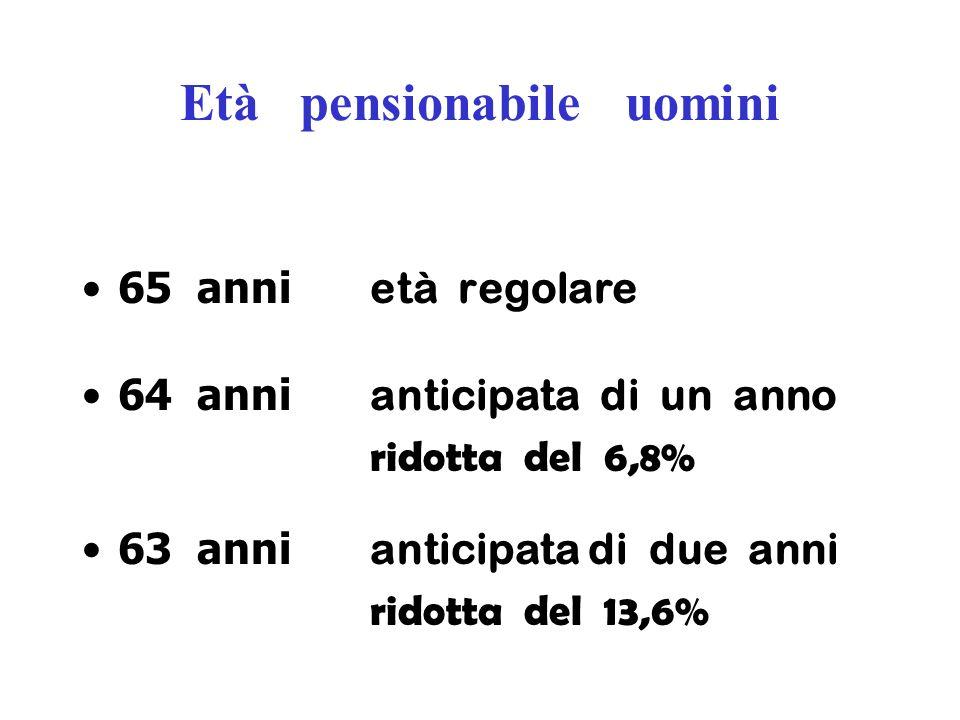 Età pensionabile uomini 65 anni età regolare 64 anni anticipata di un anno ridotta del 6,8% 63 anni anticipata di due anni ridotta del 13,6%