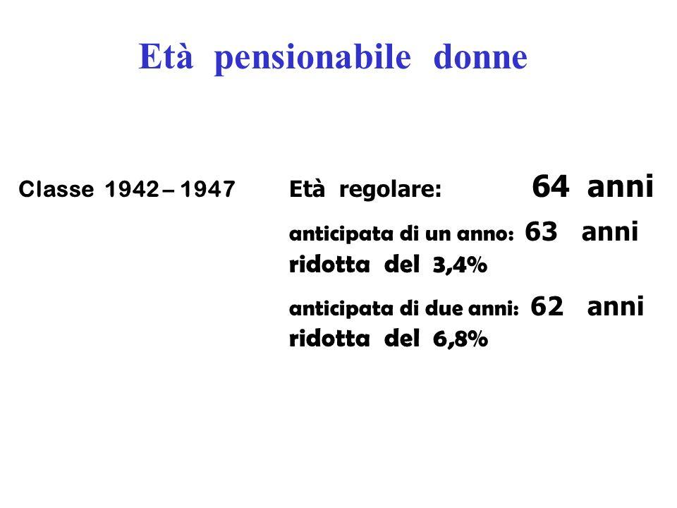 Età pensionabile donne Classe 1942 – 1947 Età regolare: 64 anni anticipata di un anno: 63 anni ridotta del 3,4% anticipata di due anni: 62 anni ridott