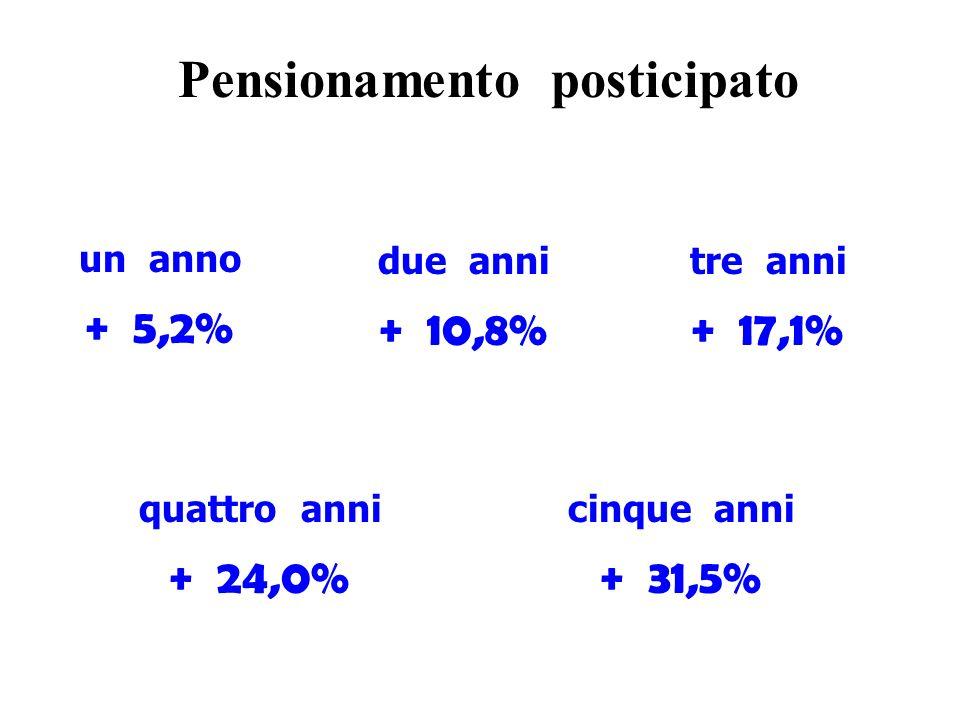 Pensionamento posticipato un anno + 5,2% due anni + 10,8% tre anni + 17,1% quattro anni + 24,0% cinque anni + 31,5%