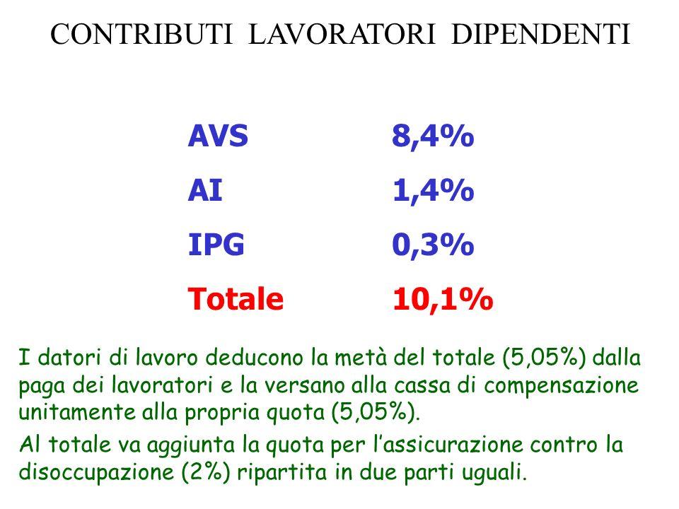 CONTRIBUTI LAVORATORI DIPENDENTI AVS 8,4% AI 1,4% IPG 0,3% Totale 10,1% I datori di lavoro deducono la metà del totale (5,05%) dalla paga dei lavorato