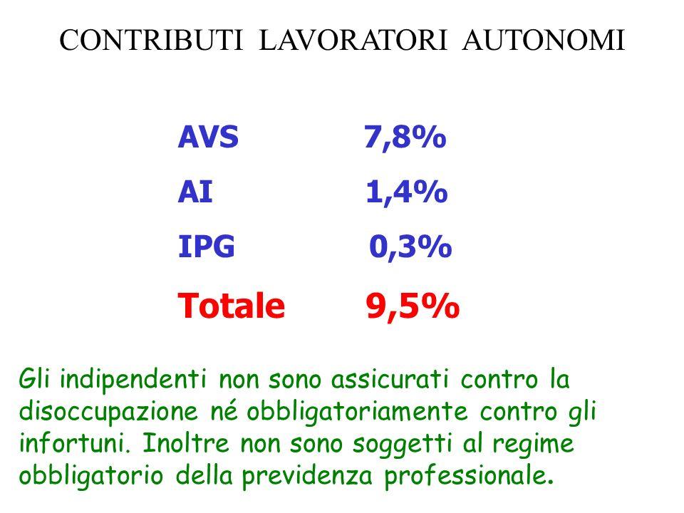 CONTRIBUTI LAVORATORI AUTONOMI AVS 7,8% AI 1,4% IPG 0,3% Totale 9,5% Gli indipendenti non sono assicurati contro la disoccupazione né obbligatoriament