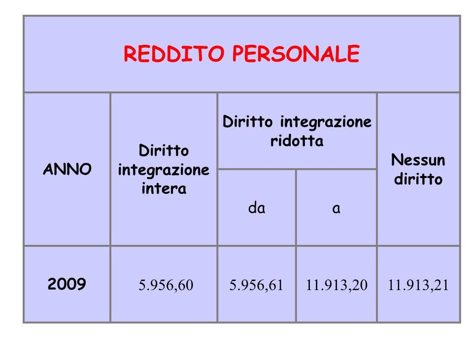 REDDITO PERSONALE ANNO Diritto integrazione intera Diritto integrazione ridotta Nessun diritto daa 2009 5.956,605.956,6111.913,2011.913,21