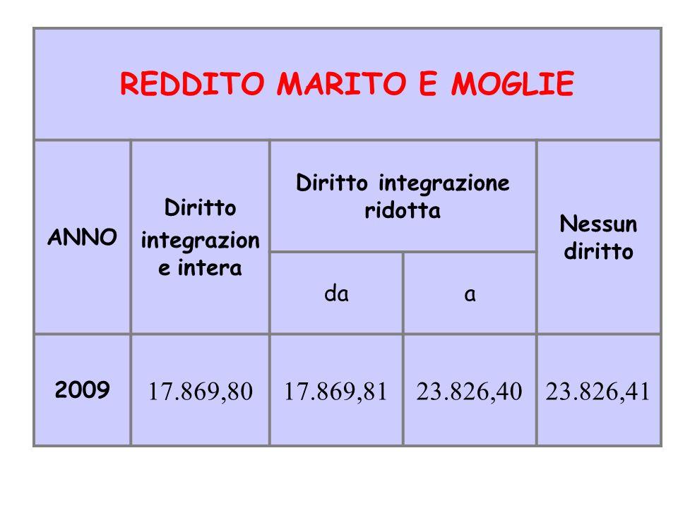 REDDITO MARITO E MOGLIE ANNO Diritto integrazion e intera Diritto integrazione ridotta Nessun diritto daa 2009 17.869,8017.869,8123.826,4023.826,41