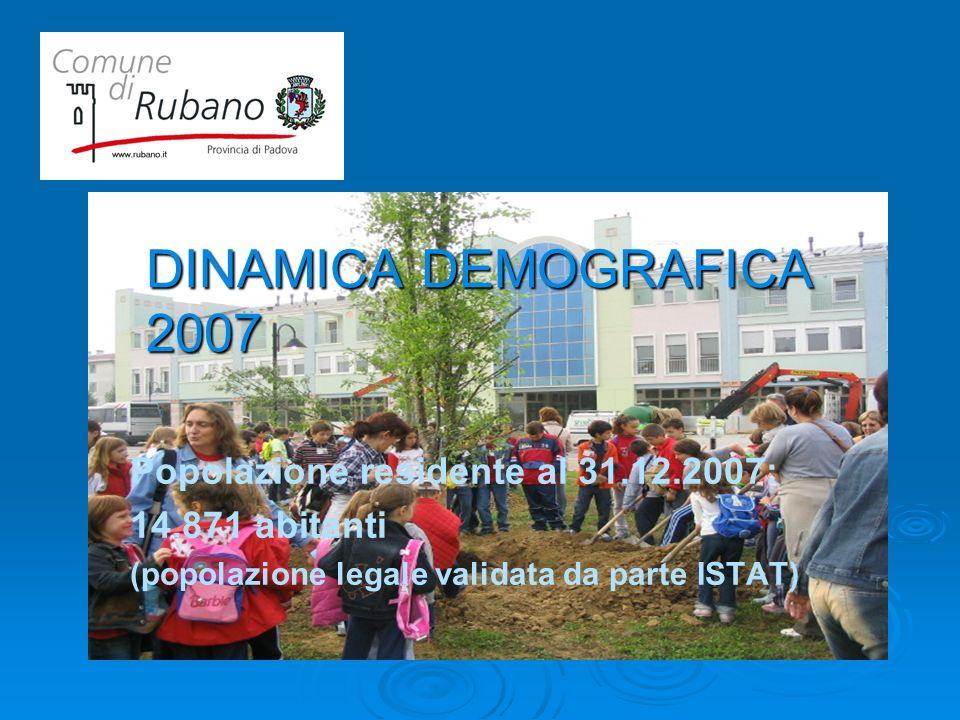 DINAMICA DEMOGRAFICA 2007 Popolazione residente al 31.12.2007: 14.871 abitanti (popolazione legale validata da parte ISTAT)