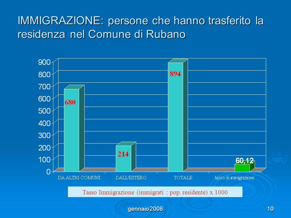 gennaio 200810 IMMIGRAZIONE: persone che hanno trasferito la residenza nel Comune di Rubano Tasso Immigrazione (immigrati : pop.