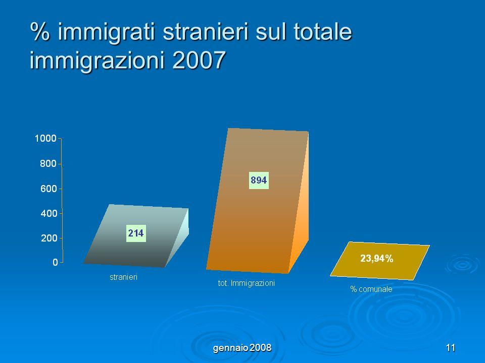 gennaio 200811 % immigrati stranieri sul totale immigrazioni 2007