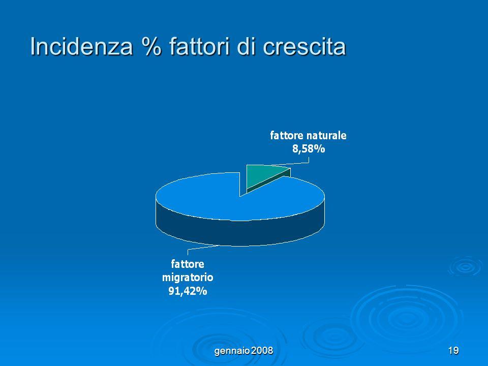gennaio 200819 Incidenza % fattori di crescita