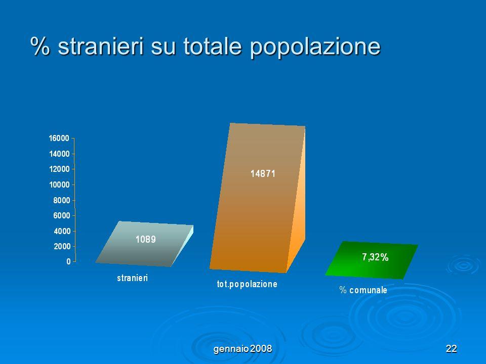 gennaio 200822 % stranieri su totale popolazione