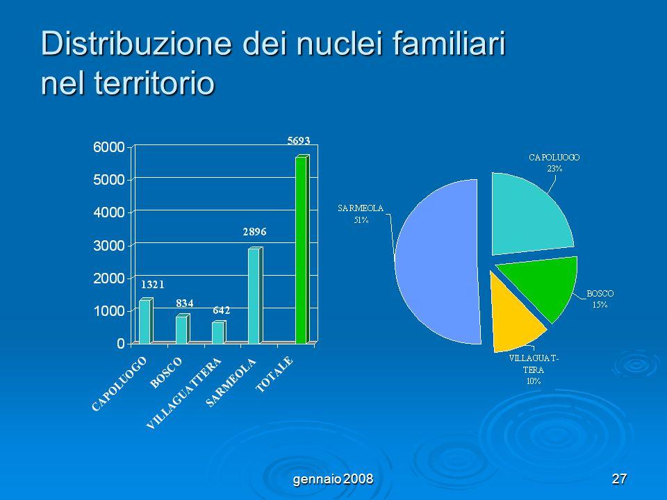 gennaio 200827 Distribuzione dei nuclei familiari nel territorio