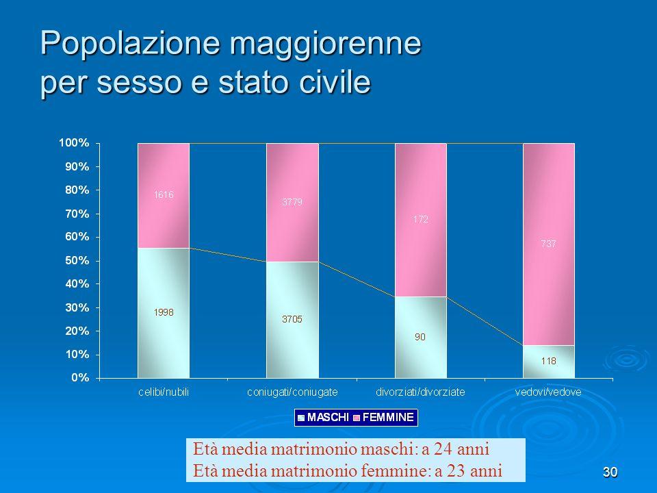gennaio 200830 Popolazione maggiorenne per sesso e stato civile Età media matrimonio maschi: a 24 anni Età media matrimonio femmine: a 23 anni