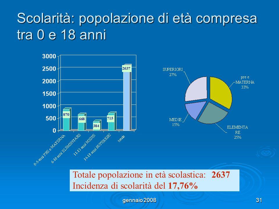 gennaio 200831 Scolarità: popolazione di età compresa tra 0 e 18 anni Totale popolazione in età scolastica: 2637 Incidenza di scolarità del 17,76%