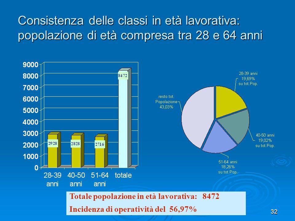 gennaio 200832 Consistenza delle classi in età lavorativa: popolazione di età compresa tra 28 e 64 anni Totale popolazione in età lavorativa: 8472 Incidenza di operatività del 56,97%
