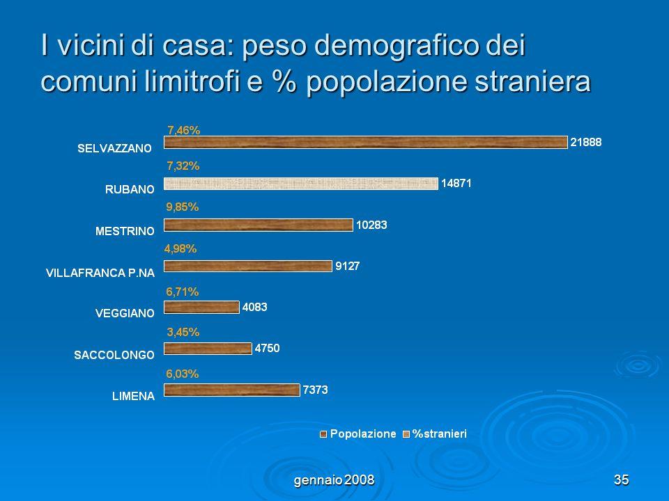 gennaio 200835 I vicini di casa: peso demografico dei comuni limitrofi e % popolazione straniera