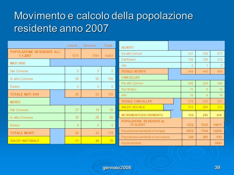 gennaio 200839 Movimento e calcolo della popolazione residente anno 2007 maschifemmineTotale POPOLAZIONE RESIDENTE ALL' 1.1.20077070739314463 NATI VIV