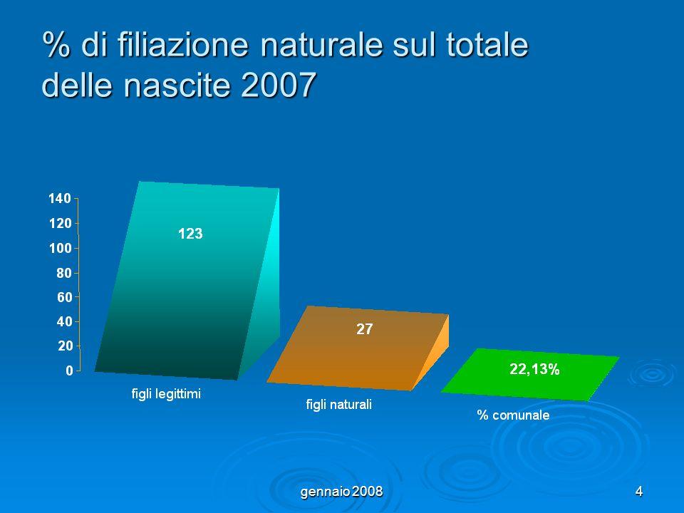 gennaio 20084 % di filiazione naturale sul totale delle nascite 2007