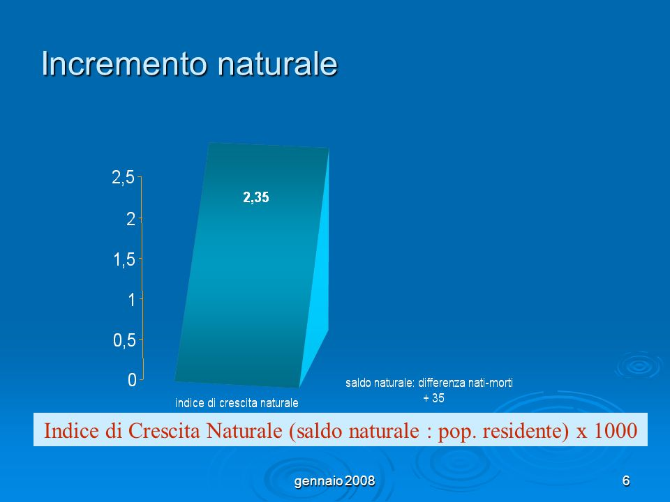 gennaio 200817 Incremento migratorio Tasso Crescita Migratorio (saldo migratorio : pop.