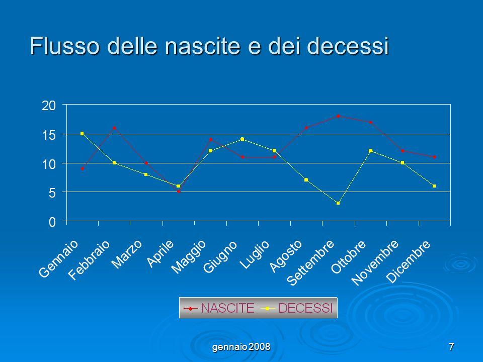 gennaio 200838 Il saldo migratorio (differenza tra immigrati ed emigrati) 2001-2007 presenta un trend in ripresa positiva VARIABILI DIPENDENTI