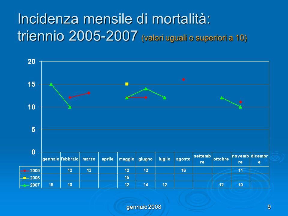 gennaio 20089 Incidenza mensile di mortalità: triennio 2005-2007 (valori uguali o superiori a 10)