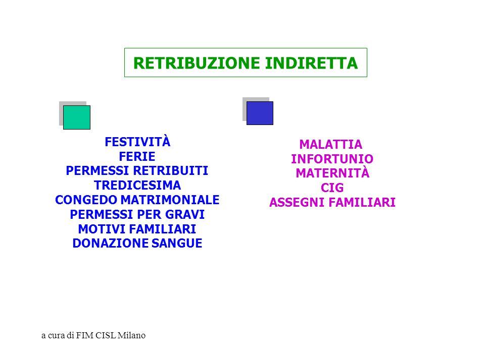 a cura di FIM CISL Milano RETRIBUZIONE INDIRETTA FESTIVITÀ FERIE PERMESSI RETRIBUITI TREDICESIMA CONGEDO MATRIMONIALE PERMESSI PER GRAVI MOTIVI FAMILI
