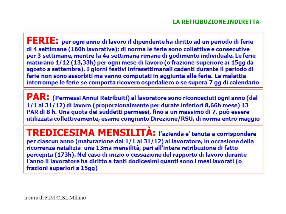 a cura di FIM CISL Milano FERIE: per ogni anno di lavoro il dipendente ha diritto ad un periodo di ferie di 4 settimane (160h lavorative); di norma le