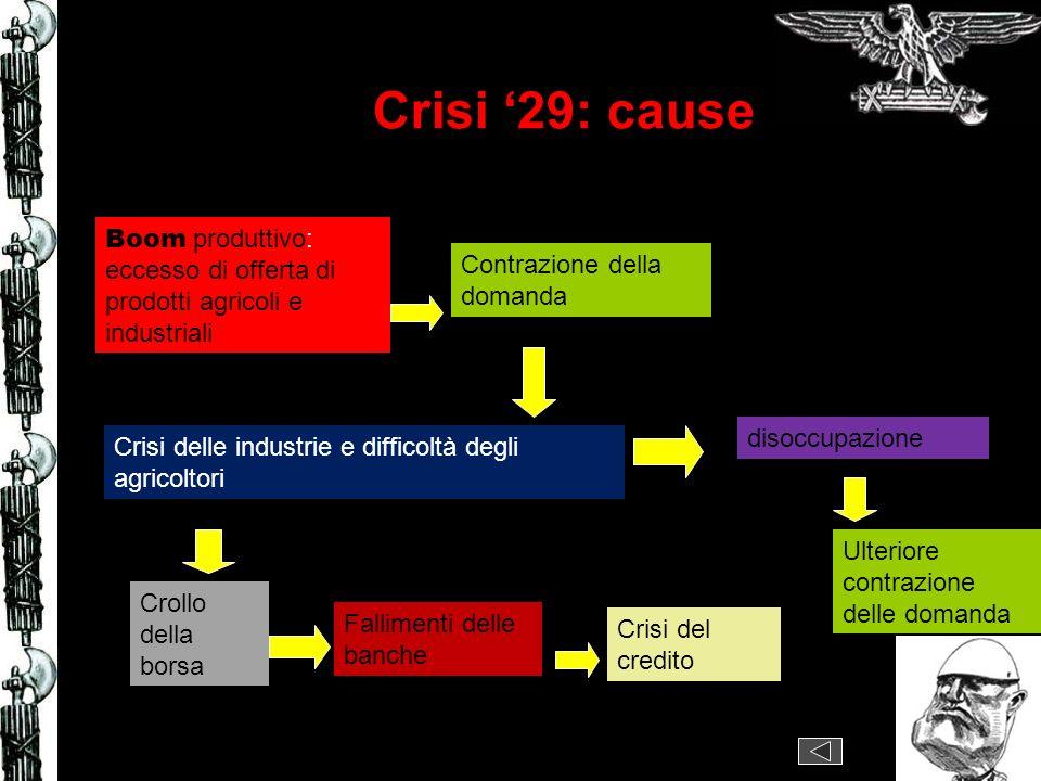 Crisi 29: cause Boom produttivo: eccesso di offerta di prodotti agricoli e industriali Contrazione della domanda Crisi delle industrie e difficoltà degli agricoltori disoccupazione Ulteriore contrazione delle domanda Crollo della borsa Crisi del credito Fallimenti delle banche