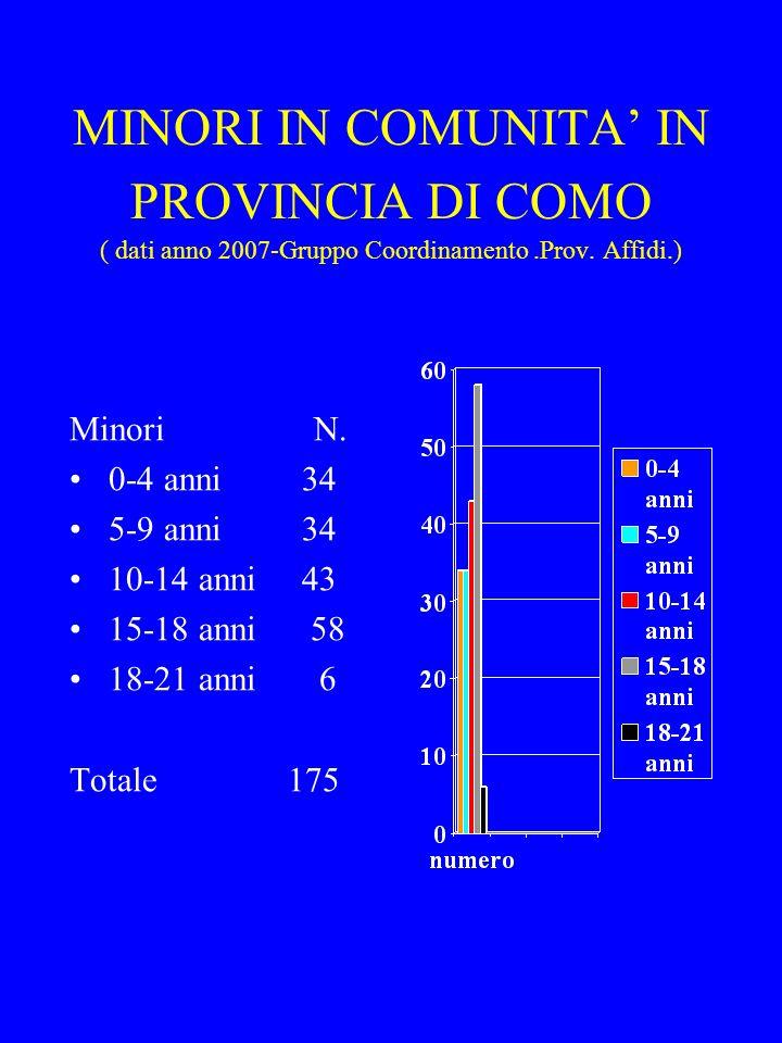 MINORI IN COMUNITA IN PROVINCIA DI COMO ( dati anno 2007-Gruppo Coordinamento.Prov. Affidi.) Minori N. 0-4 anni 34 5-9 anni 34 10-14 anni 43 15-18 ann