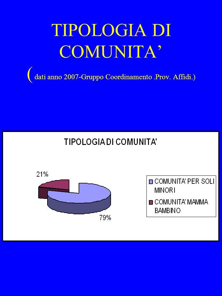 TIPOLOGIA DI COMUNITA ( dati anno 2007-Gruppo Coordinamento.Prov. Affidi.)