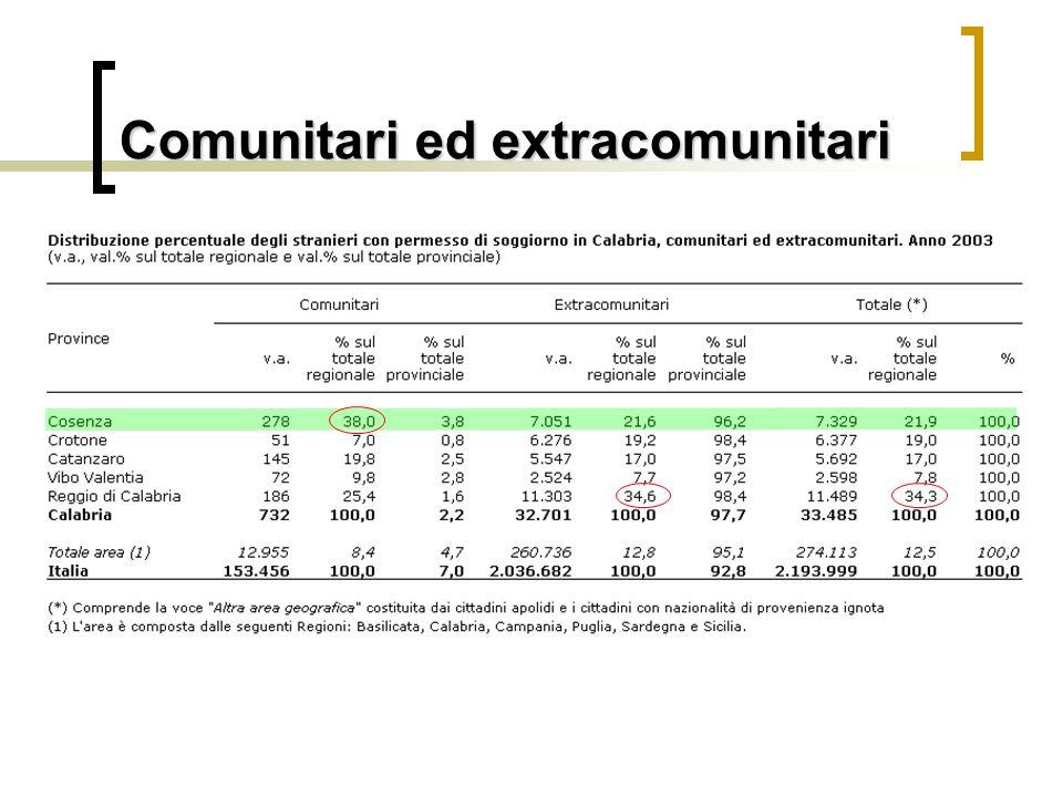 Immigrazione dai Paesi a forte pressione migratoria (Pfpm) Rappresentano il 74,3% del totale