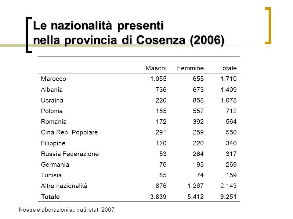 Le nazionalità presenti in Calabria (2006) MaschiFemmineTotale Marocco5.5773.3088.885 Ucraina1.1163.5624.678 Albania1.3531.1402.493 Polonia5141.9382.4