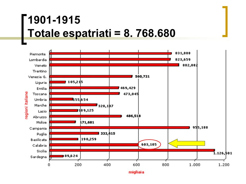 1876-1900 Totale espatriati = 5.257.830