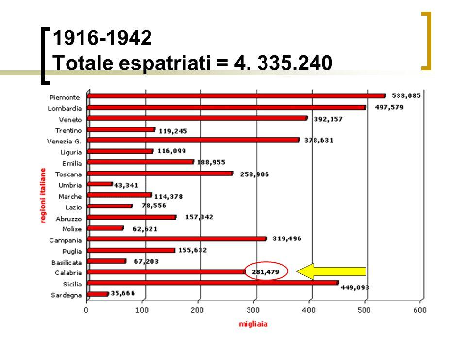 1901-1915 Totale espatriati = 8. 768.680