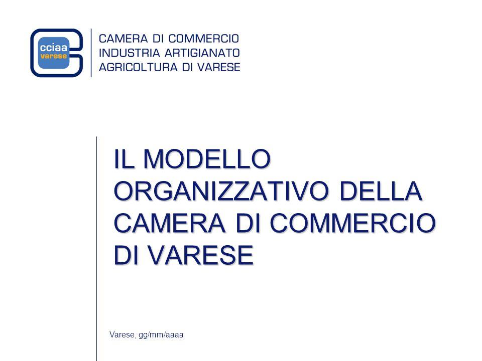 Varese, gg/mm/aaaa IL MODELLO ORGANIZZATIVO DELLA CAMERA DI COMMERCIO DI VARESE