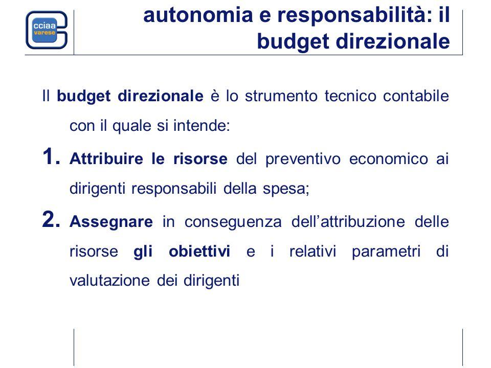 autonomia e responsabilità: il budget direzionale Il budget direzionale è lo strumento tecnico contabile con il quale si intende: 1. Attribuire le ris