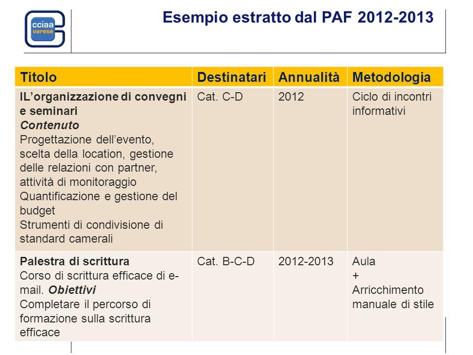 Esempio estratto dal PAF 2012-2013 TitoloDestinatariAnnualitàMetodologia ILorganizzazione di convegni e seminari Contenuto Progettazione dellevento, s